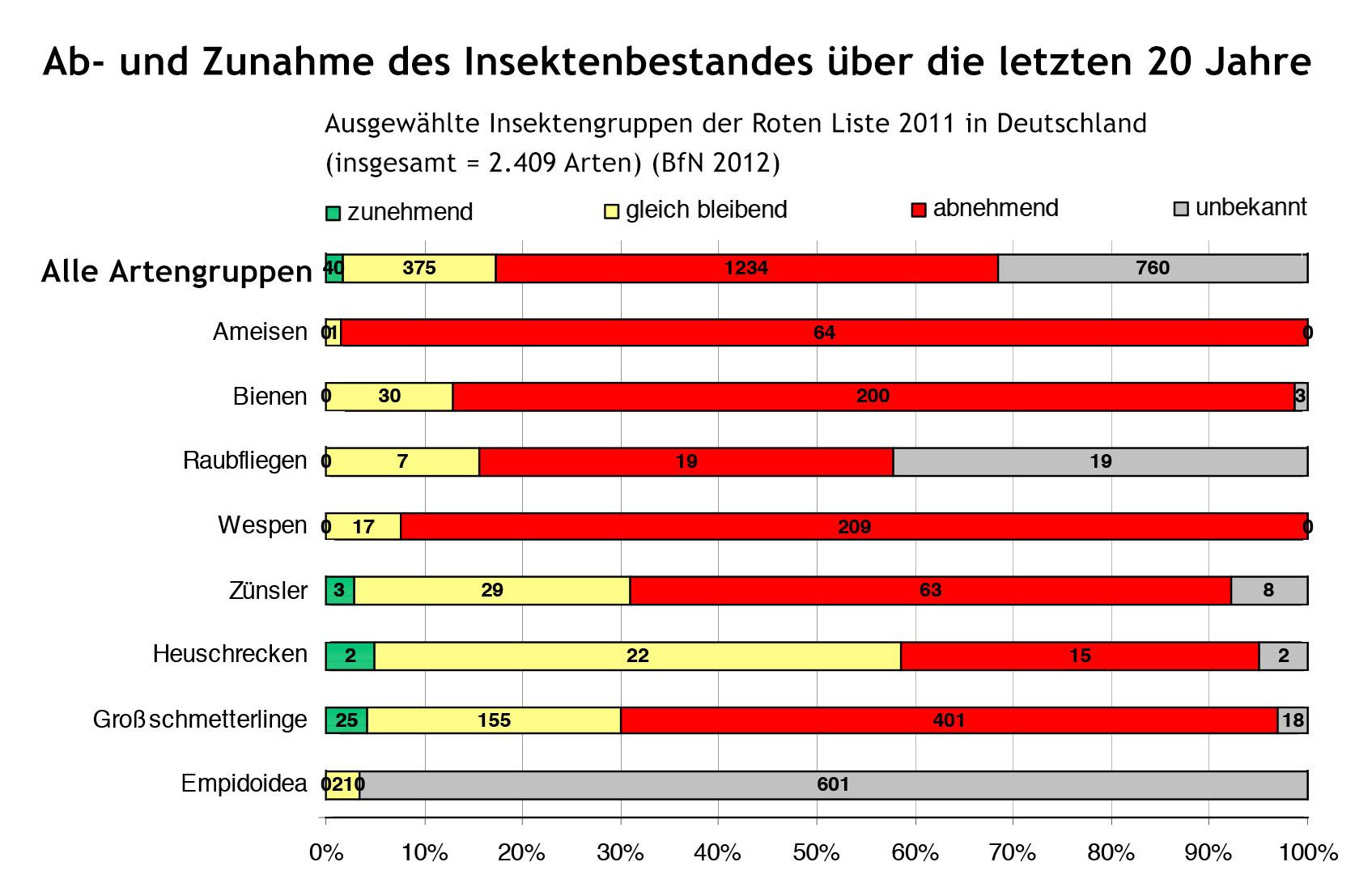 Bestandsveränderungen ausgewählter Insektengruppen der Roten Liste 2011 in Deutschland (insgesamt=2.409 Arten) (BfN 2012)