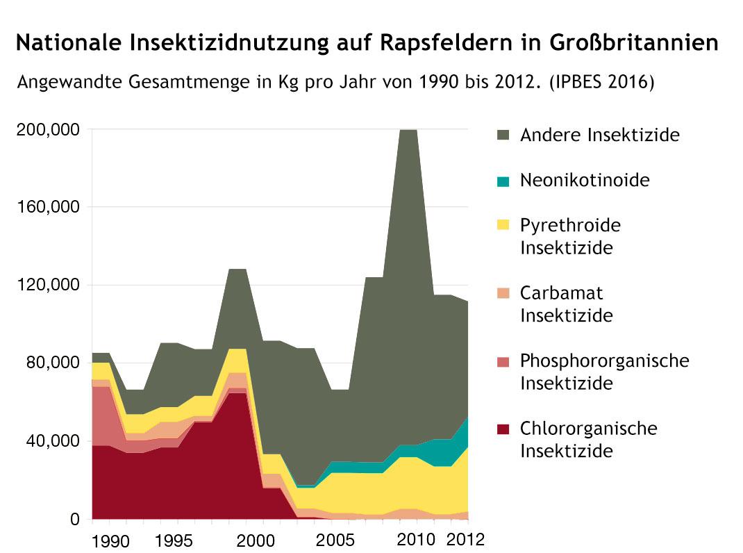 Beispiel für nationale Insektizidnutzung auf Rapsfeldern in Groß Britannien in Kg pro Jahr von 1990 bis 2012